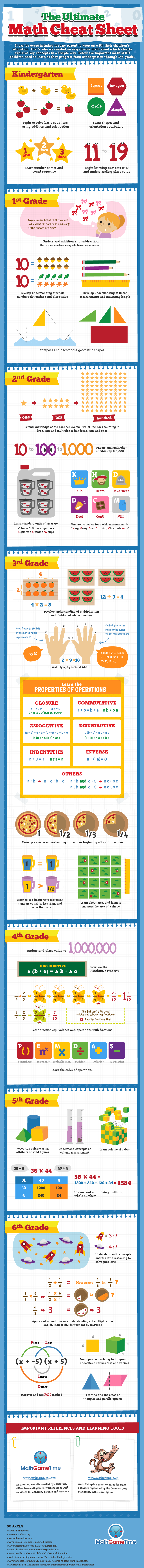 The-Ultimate-Math-Cheat-Sheet-Infographic