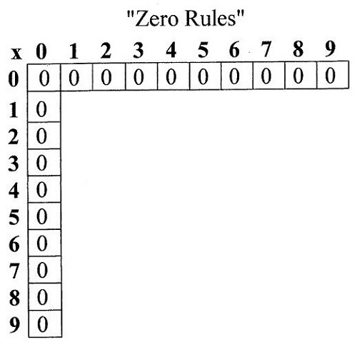 The Zero Family/Zero Rules