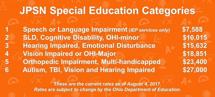 Jon Peterson Special Needs Scholarship Program Rates